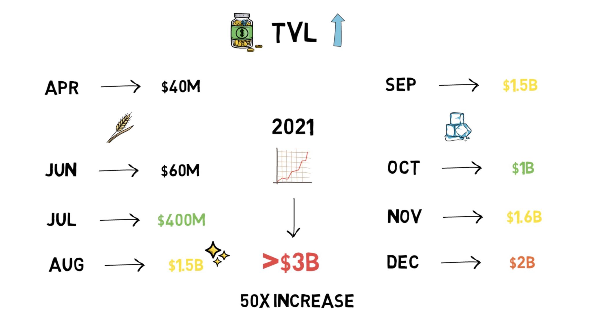 DeFi之道 | 不到一年,TVL从0增长到30亿美元,Aave是如何炼成的?