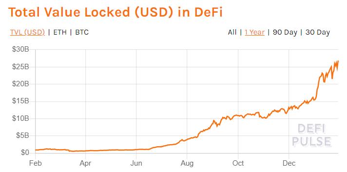 DEX交易量逾630亿美元,又一波DeFi浪潮来袭!这一趋势能否持续?