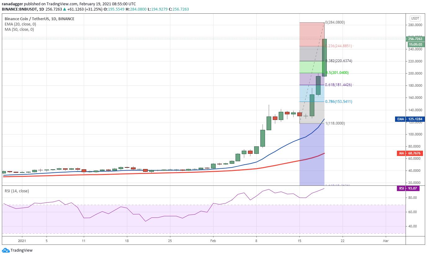 解析:平台币BNB、HT、FTT和OKB在2月飙升的三大原因