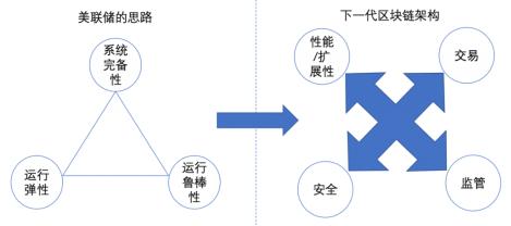 从美联储央行数字货币思想看区块链设计原则:下一代区块链系统(一)
