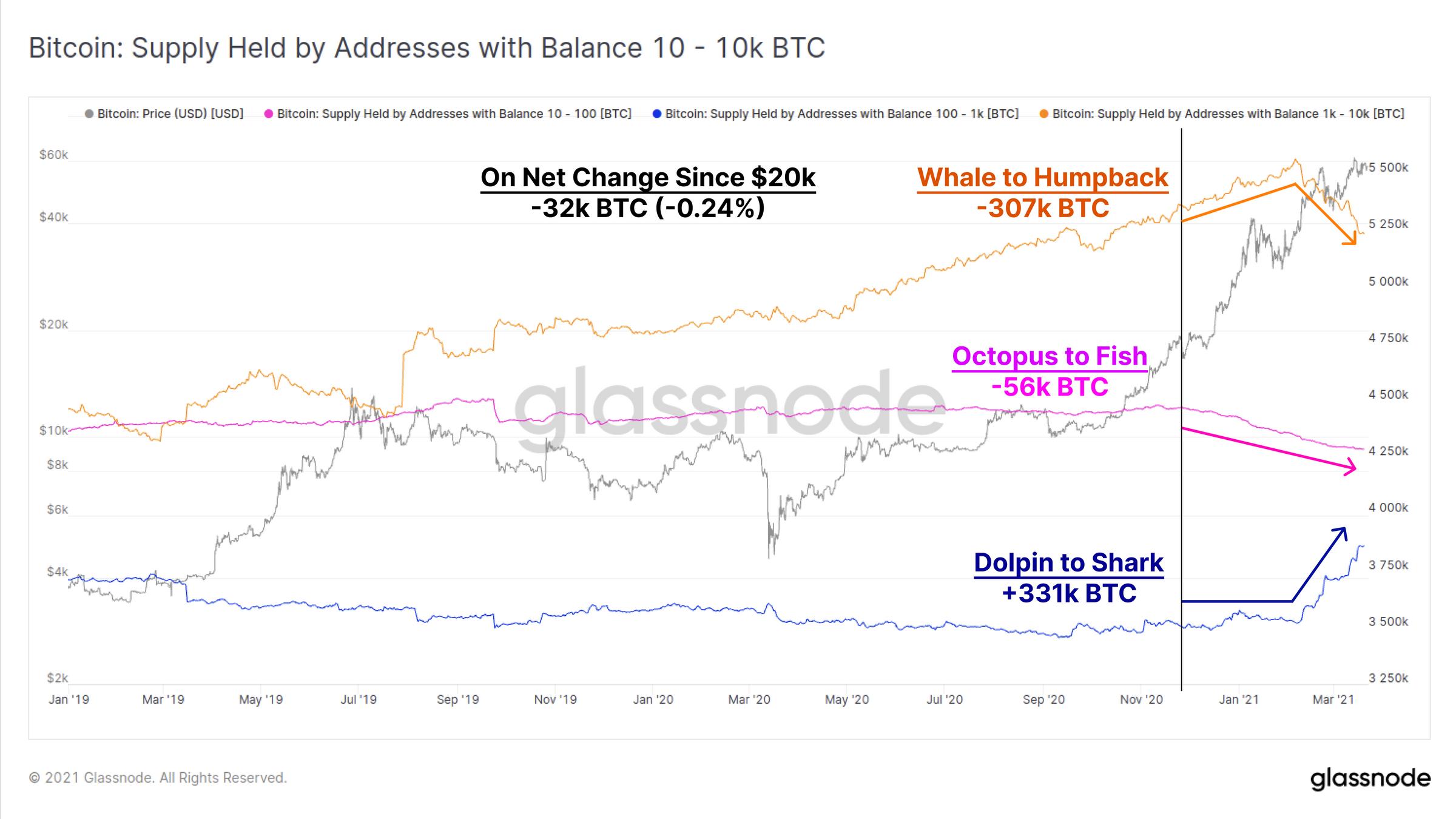 链上数据详解丨比特币牛市或进入后期阶段,鲸鱼地址已减持约30.7万BTC