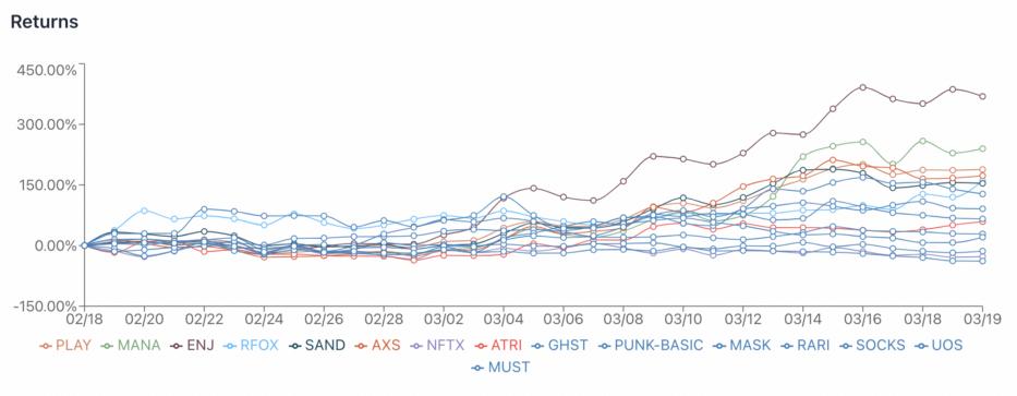 NFT新玩法   纳入14种最火的NFT资产,PLAY指数代币了解一下