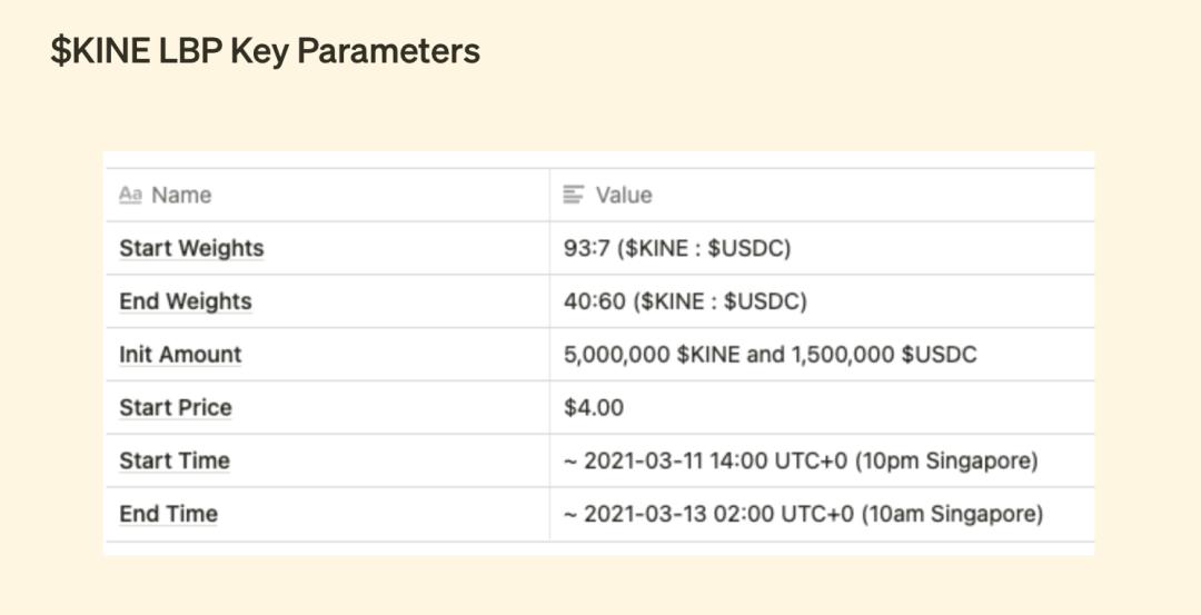 IDO 正火,一文了解主流 IDO 平台运行模式