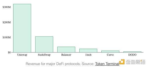 科普 | 如何衡量DeFi协议代币价值?介绍你必须了解的12个指标