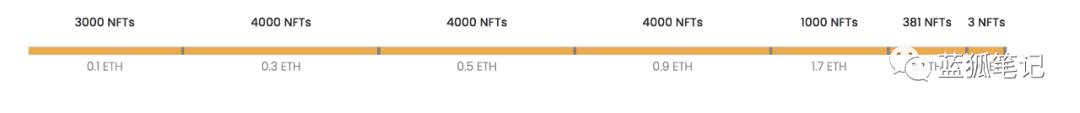 NTF的狂暴如火如荼,价值是什么?受益者又是谁 ?