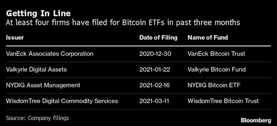 美国SEC主席尚未就任 基金公司已纷纷备战比特币ETF