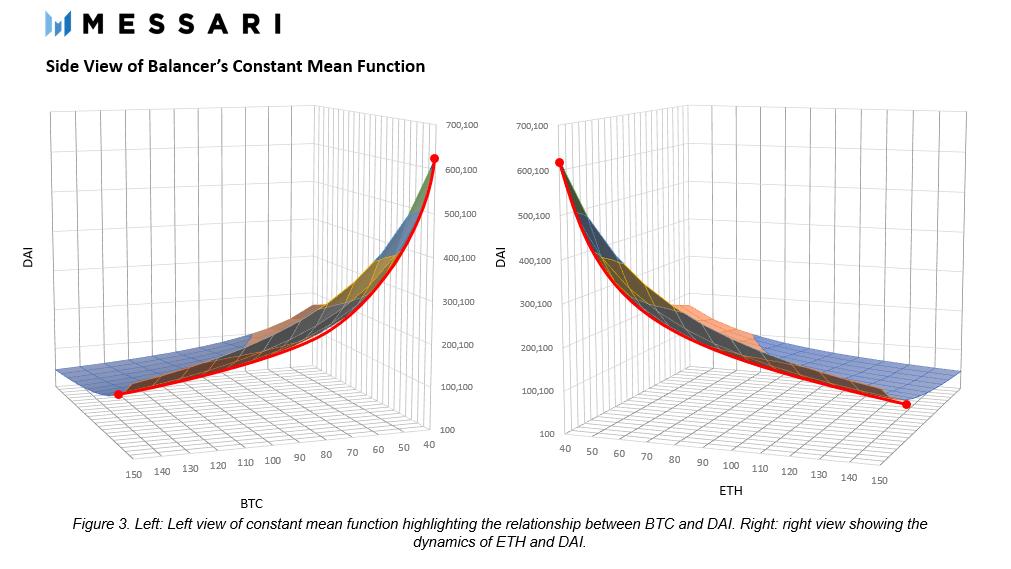 DeFi之道丨科普:CFMM(恒定函数做市商)的演变