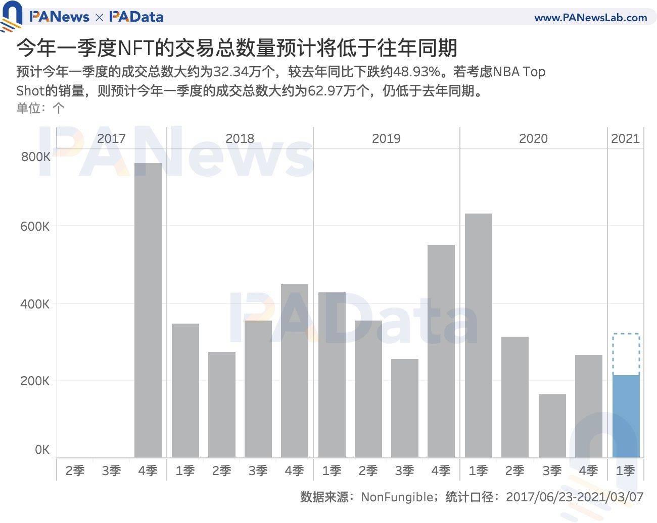 NFT爆火背后:Q1交易额达去年全年3.8倍,交易数量却不及往
