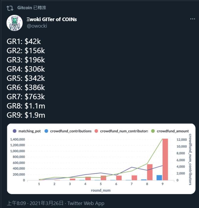 """如何减少Gitcoin资助生态系统中的掠夺行为?看看基于网络科学的""""指纹""""的效用"""