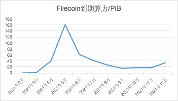 Filecoin火了!深度解析近期两大热点:灰度、减产
