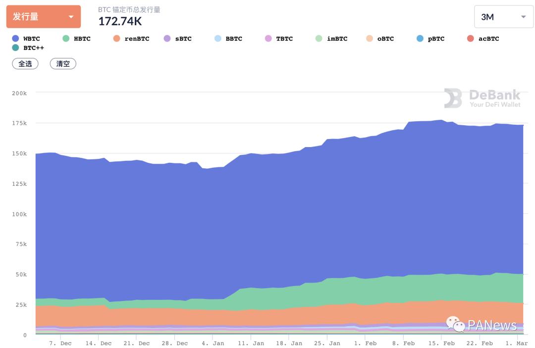 DeFi 2月回顾:总锁仓量增长35.5%,新兴公链DeFi活跃