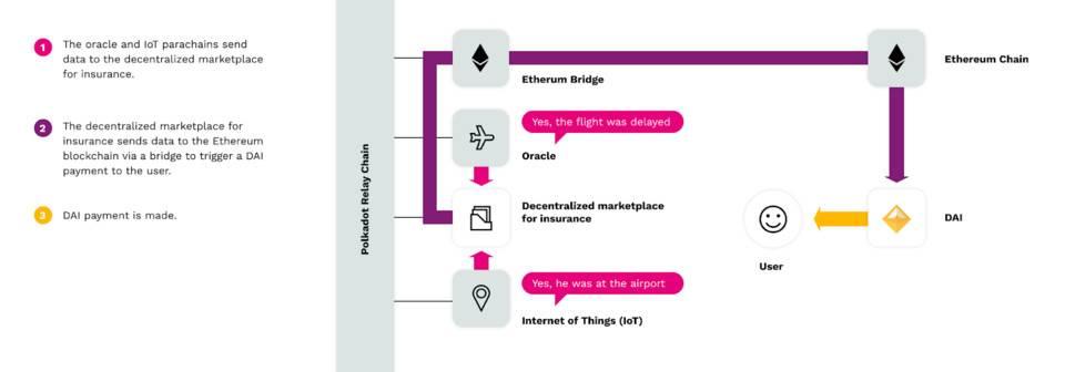 波卡官方:什么是波卡桥链?未来是多链的时代