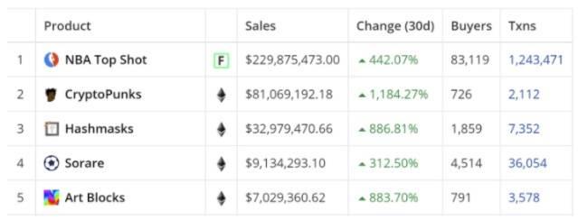 Dappradar报告:NFT二月交易额创历史新高,BSC交易量超越以太坊