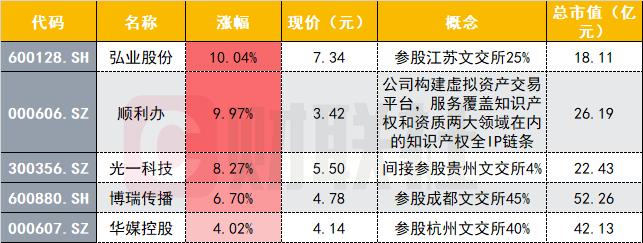 区块链概念新贵点燃市场!美股龙头一日暴涨200%,A股有哪些对标?