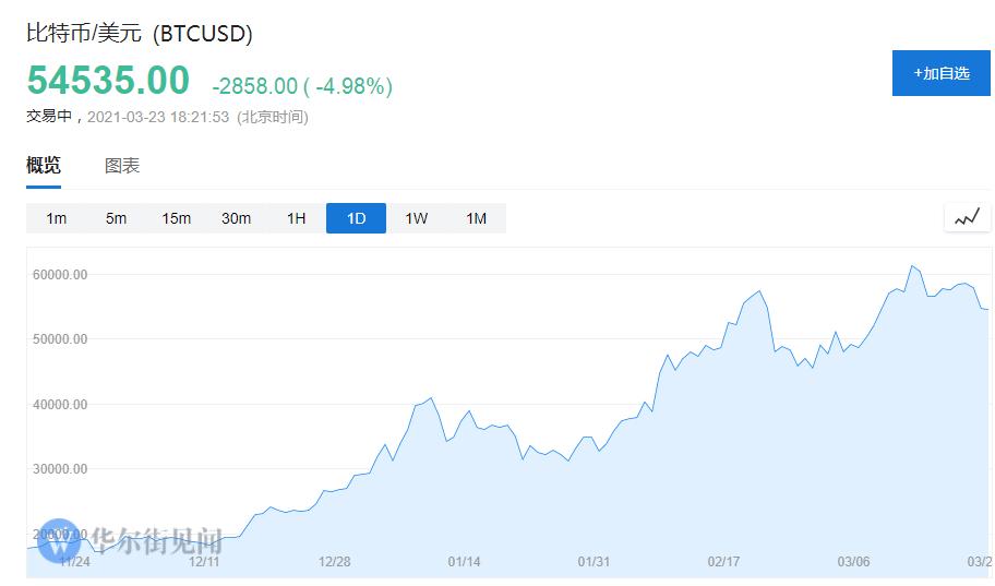 华尔街为比特币吵翻天:走向主流的殿堂,还是走向投机泡沫破灭?