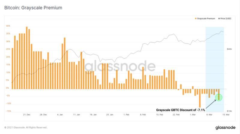 Glassnode周报:比特币矿工收入创历史新高