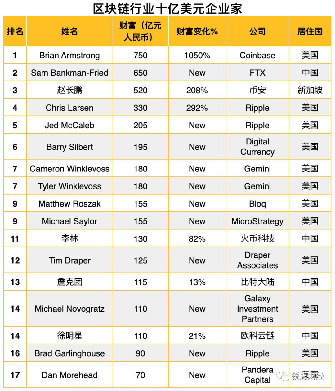 """021全球富豪榜:区块链行业有17位十亿美元企业家"""""""