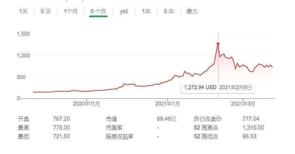 半年狂赚近30亿美元!首家购置BTC成为比特币巨鲸的上市公司