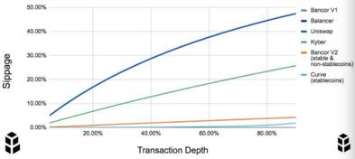AMM始祖Bancor逆袭,下一步能否借道Layer2反超Uniswap?