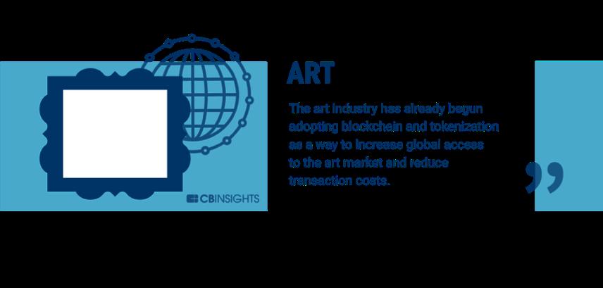 银行业只是开始,60个可以被区块链改变的行业