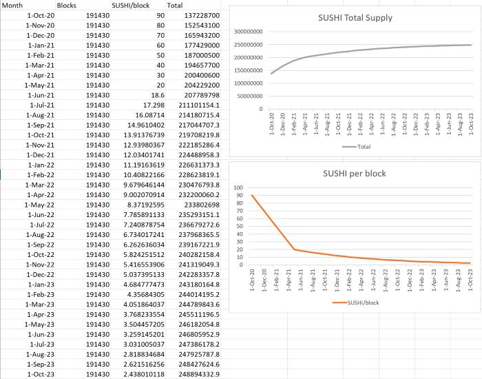 SUSHI价格新高,或将继续上升,剑指0?