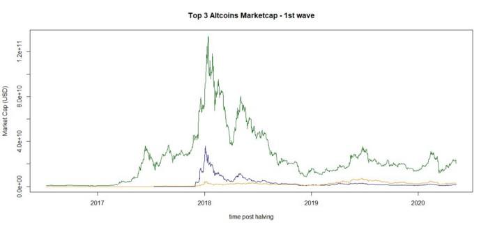 分析 | 本轮牛市,山寨币会跟随比特币的脚步吗?