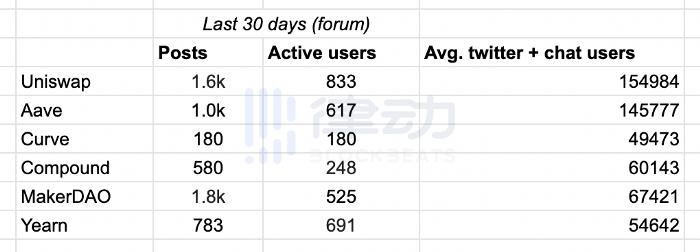DeFi市场身份图鉴:领袖、黑客、开发者、机器人和散户