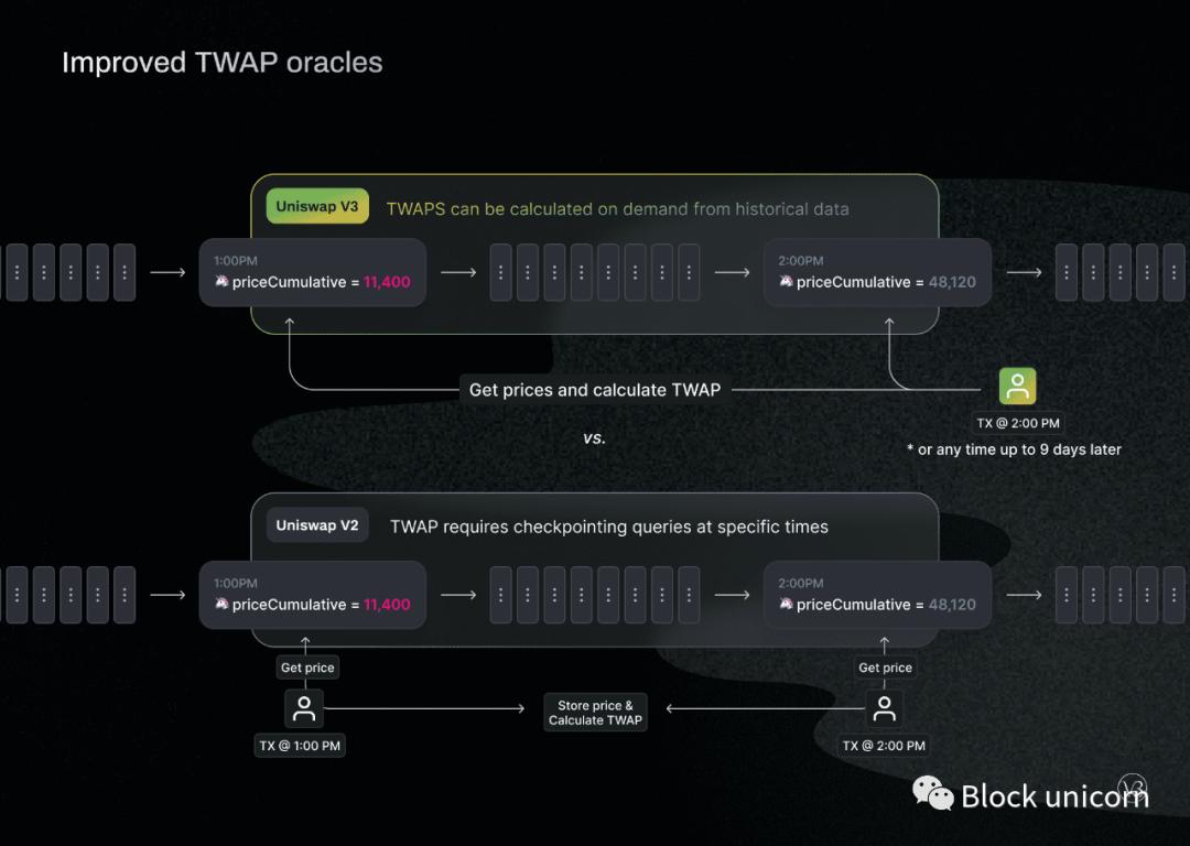 Uniswap V3正式官宣,预计5月5日上以太坊主网