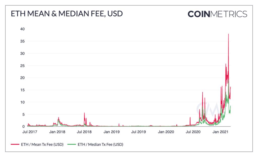 Coin Metrics报告:以太坊Gas费为何如此高昂?