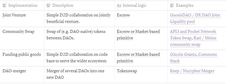 探索DAO2DAO协作机制:提案反向机制与条件代币框架
