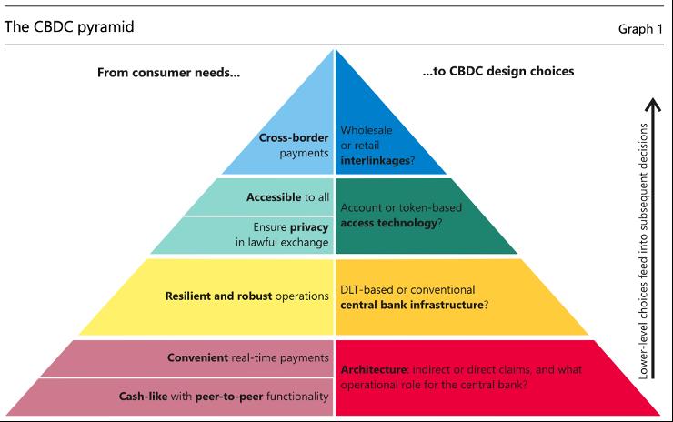 研究 | 央行数字货币应用的前提条件