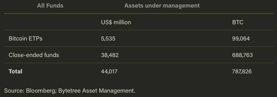 占机构交易额 81% 的灰度比特币基金,折价成交会对市场产生哪些影响?