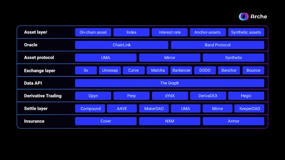 重新定义DeFi边界:衍生品Token化和自定义智能合约的价值