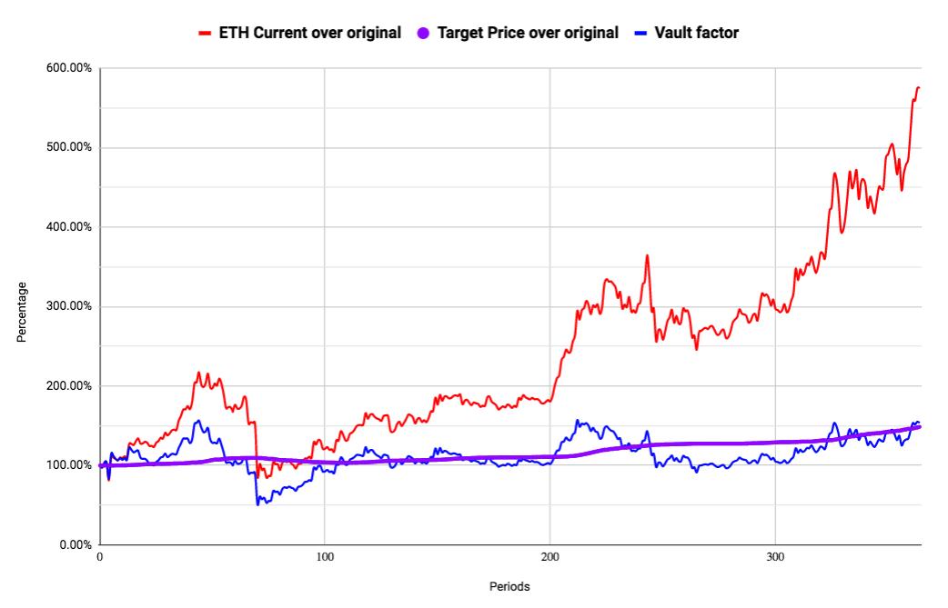 一文读懂新型算法稳定币三杰Fei、Float、Reflexer