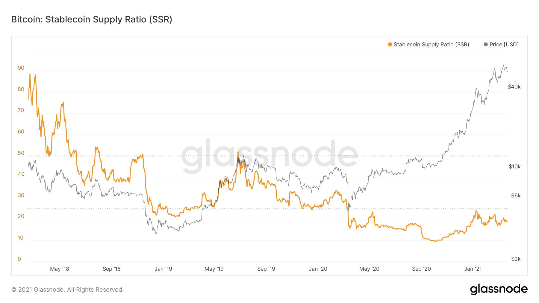 数据:稳定币购买力保持较高水平,但近期市场买入BTC的意愿有所降低