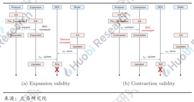 研究报告丨理解算法稳定币的不稳定性
