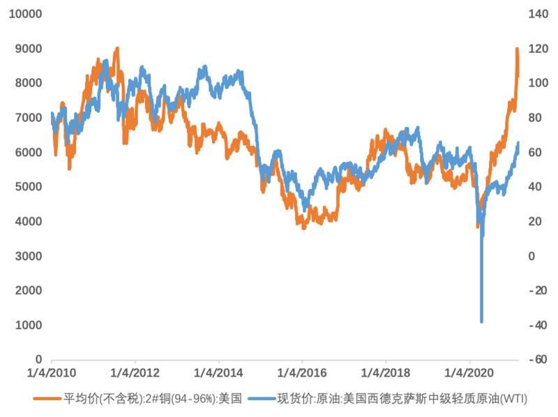 欧易OKEx研究院:美债收益率上涨对比特币会产生什么影响?