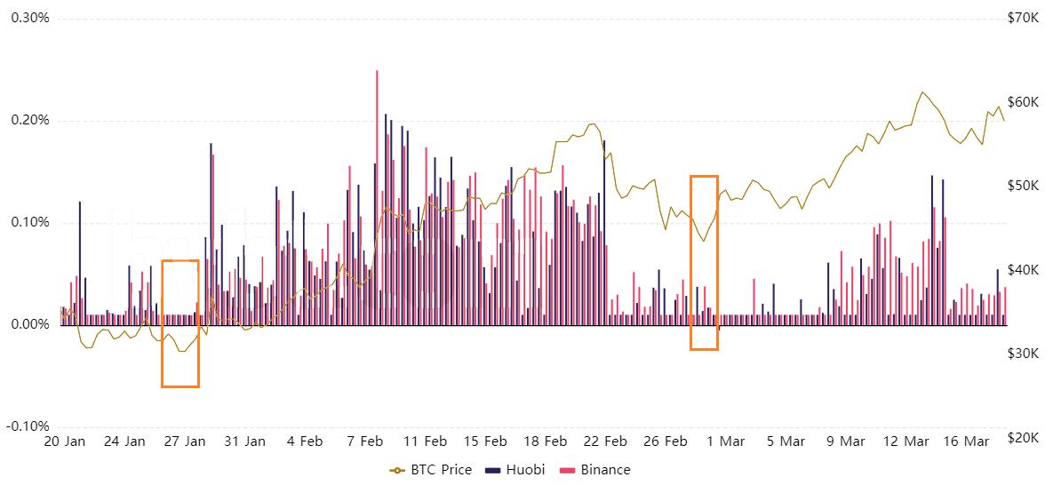 分析:综合这些指标,发现比特币价格的局部底部