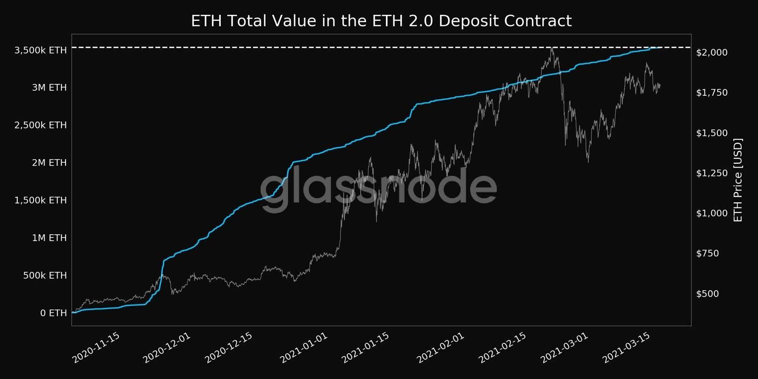 以太坊2.0存款合约中锁定的ETH价值。 资料来源:Glassnode