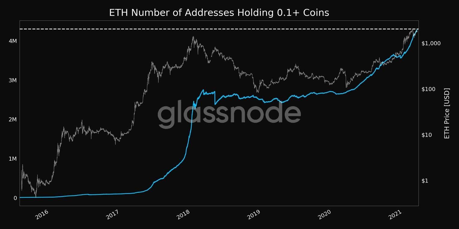 余额大于0.1的ETH地址。 资料来源:Glassnode