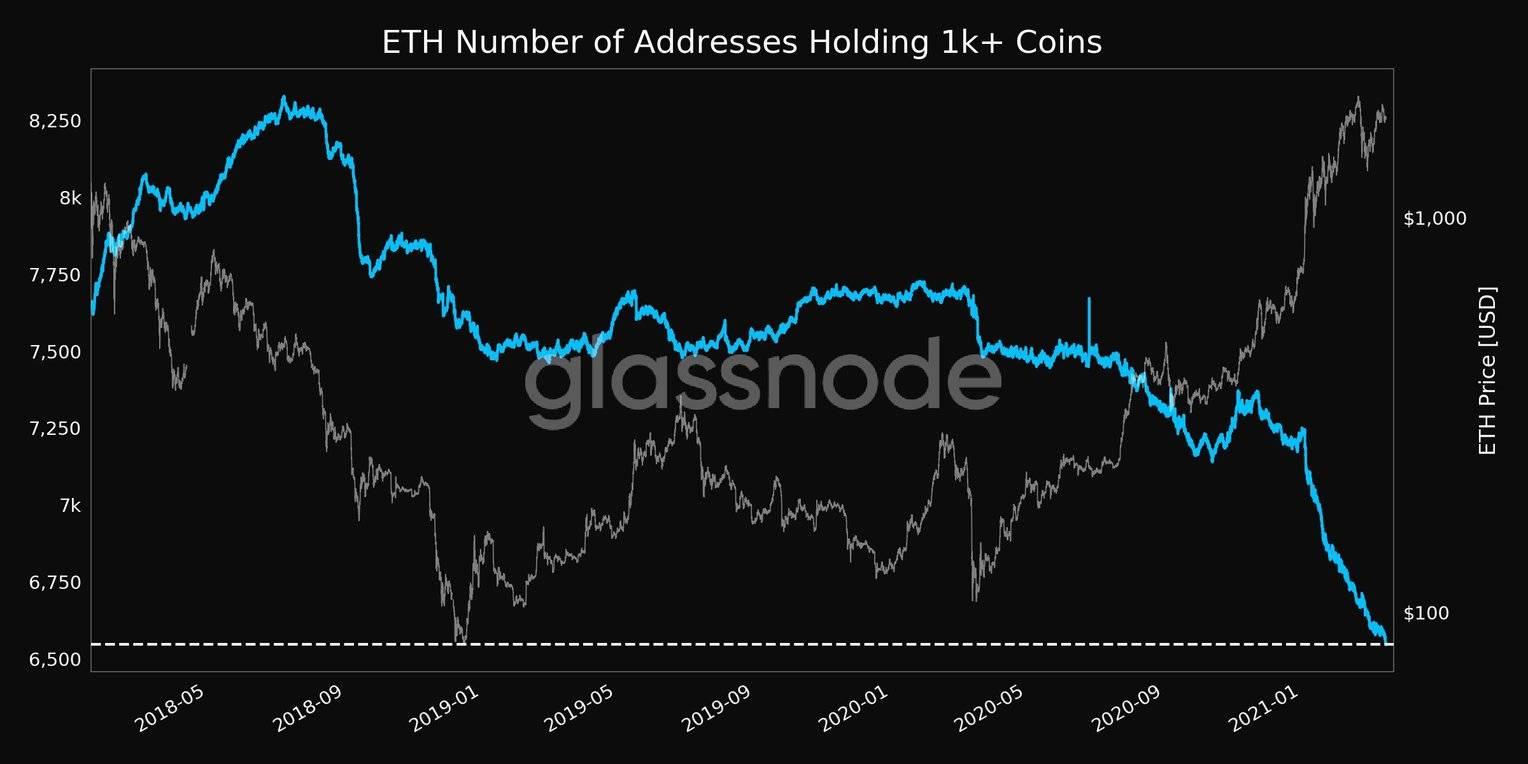 持有余额超1000个ETHd地址数量。 资料来源:Glassnode