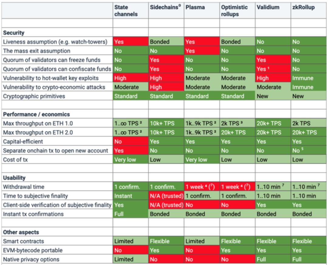 一文梳理ETH1.0、ETH2.0、Layer2的来龙去脉,投资机会很可能就在4到6月