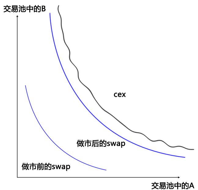 图解swap交易所AMM模型(做市商模型)