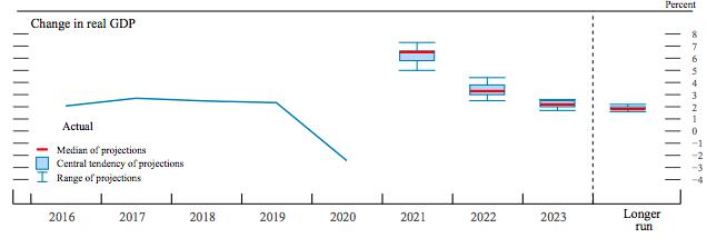 美联储维持零利率展望,称通货膨胀将是短暂的