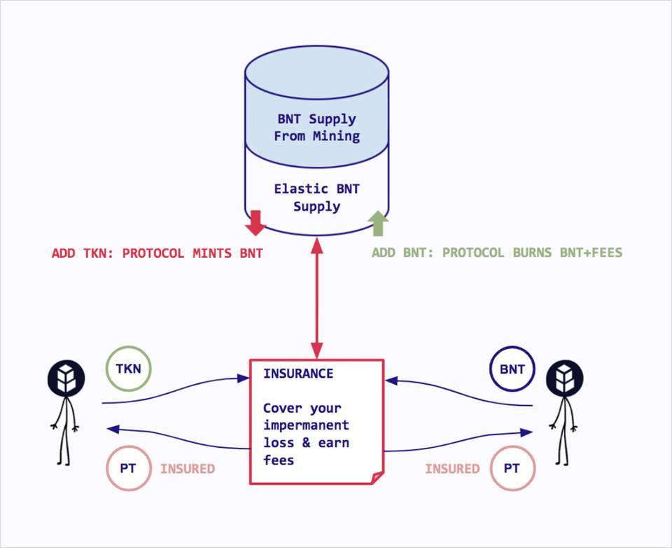 AMM「无常损失」难题可解吗?了解 Bancor 单边流动性与无常损失保险策略