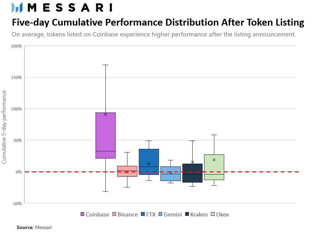 """分析Coinbase的""""拉盘效应"""""""