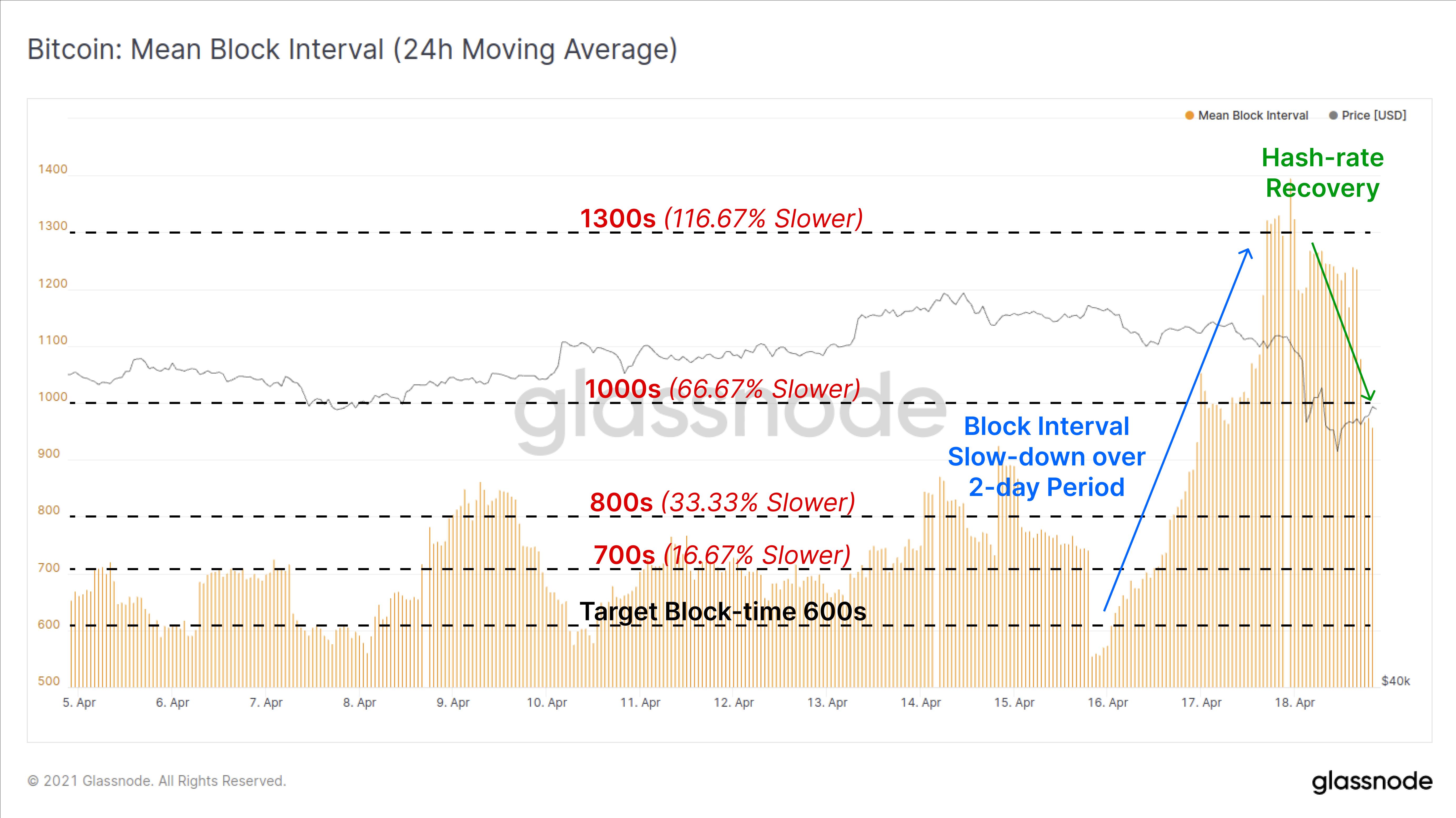 链上数据详解丨比特币暴跌后引发抄底潮,散户地址增长加速