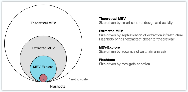 趋势   以太坊网络中 MEV 活动正在激增
