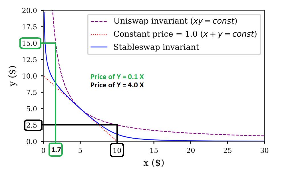 干货 | 理解自动做市商及交易过程中的价格影响