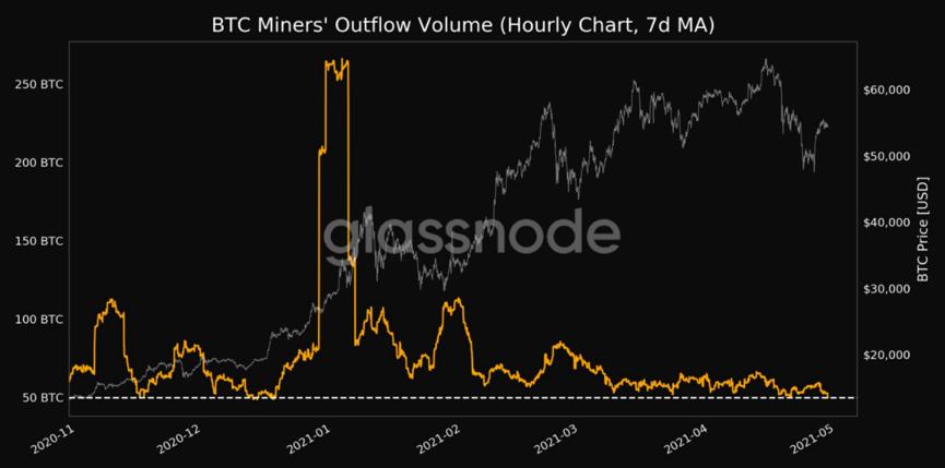比特币从矿工钱包中流出量骤降至多月以来的低点,看涨信号?